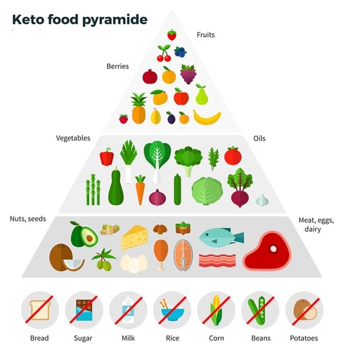 Keto toidu püramiid